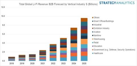 Figure 1. Li-Fi Chart: Total Global Li-Fi Revenue B2B Forecast by Vertical Industry $ (Billions) (Photo: Business Wire)