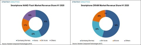 Fig1. Left Smartphone NAND Market Revenue Share H1 2020. Fig 2. Right Smartphone DRAM Market Revenue Share H1 2020 (Photo: Business Wire)