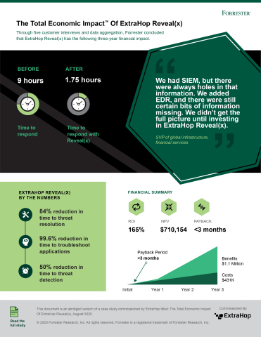 Infographic: ExtraHop customer interviews conducted by Forrester Consulting and their subsequent financial analysis found that a composite organization experiences Reveal(x) benefits of over $1.1 million over three years. (Graphic: Business Wire)