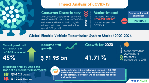 Technavio has announced its latest market research report titled Global Electric Vehicle Transmission System Market 2020-2024 (Graphic: Business Wire)