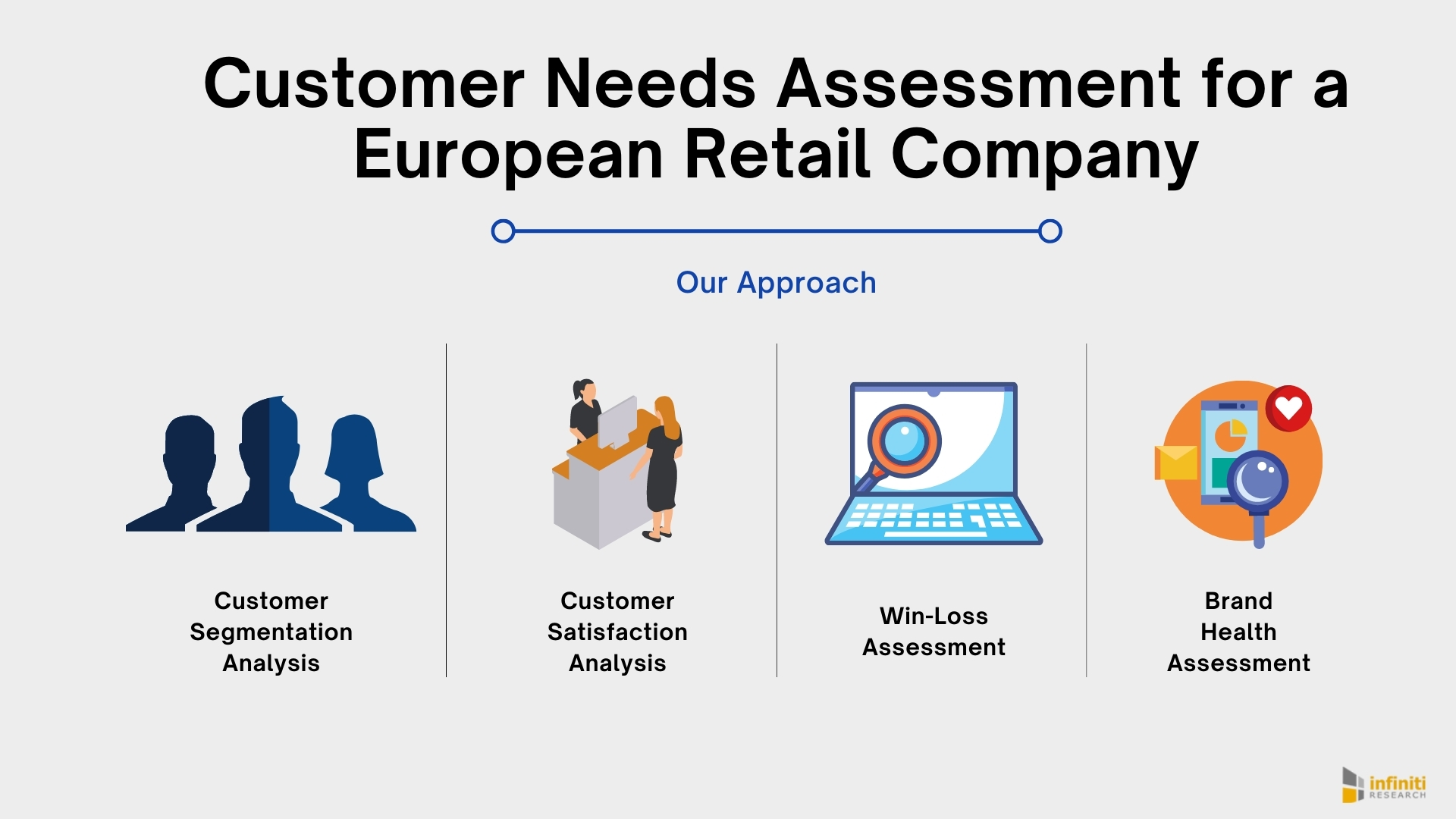 A European Retail Company Understand Customers Needs And Reduces Churn Rate With Customer Needs Assessment Solutions Infiniti S Recent Client Engagement Business Wire It might seem self evident that the need to learn should underpin. customer needs assessment solutions