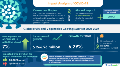 Technavio has announced its latest market research report titled Global Fruits and Vegetables Coatings Market 2020-2024 (Graphic: Business Wire)
