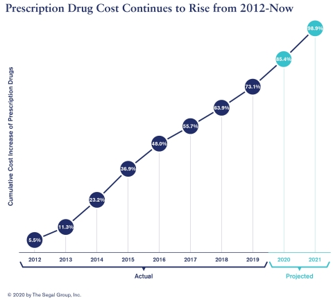 Prescription drugs are expected to continue to rise in cost, the 2021 Segal Health Plan Cost Trend Survey finds. (Graphic: Business Wire)