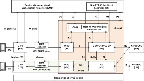O-RAN Plugfest 2020 Integration and Testing Configuration (Graphic: Business Wire)