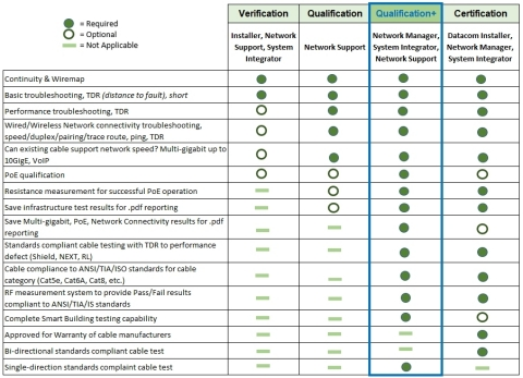 This chart explains what is covered in the different testing categories: Verification, Qualification, Qualification+ and Certification. (Graphic: Business Wire)