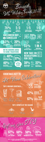 Bacardi U.S.A. Holiday Trends 2020 (Graphic: Business Wire)