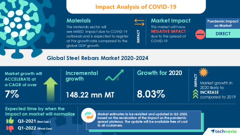 Technavio has announced its latest market research report titled Global Steel Rebars Market 2020-2024 (Graphic: Business Wire)