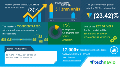 Technavio has announced its latest market research report titled Global Hydraulic Steering System Market 2020-2024 (Graphic: Business Wire)
