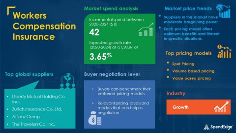 SpendEdge has announced the release of its Global Workers Compensation Insurance Market Procurement Intelligence Report (Graphic: Business Wire)
