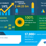 Cold Chain Market In China | Increased Demand for Frozen and Perishable Food in China to Boost Growth | Technavio