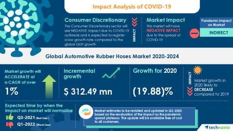 Technavio has announced its latest market research report titled Global Automotive Rubber Hoses Market 2020-2024 (Graphic: Business Wire)