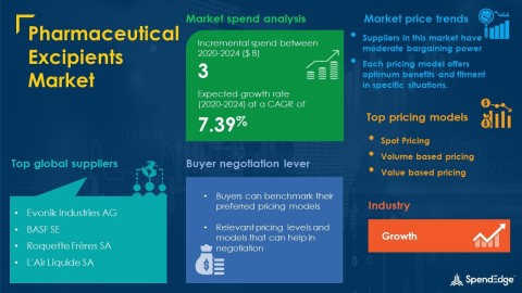 SpendEdge has announced the release of its Global Pharmaceutical Excipients Market Procurement Intelligence Report (Graphic: Business Wire)