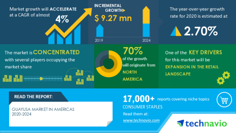 Technavio has announced its latest market research report titled Guayusa Market in Americas 2020-2024 (Graphic: Business Wire)