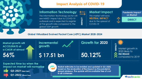 Technavio has announced its latest market research report titled Global Virtualized Evolved Packet Core (vEPC) Market 2020-2024 (Graphic: Business Wire)