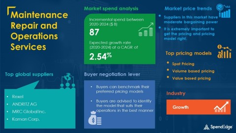 SpendEdge has announced the release of its Global Maintenance Repair and Operations Services Market Procurement Intelligence Report (Graphic: Business Wire)