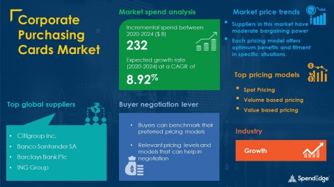 SpendEdge has announced the release of its Global Corporate Purchasing Cards Market Procurement Intelligence Report (Graphic: Business Wire)