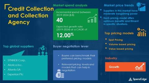 SpendEdge has announced the release of its Global Credit Collection and Collection Agency Market Procurement Intelligence Report (Graphic: Business Wire)