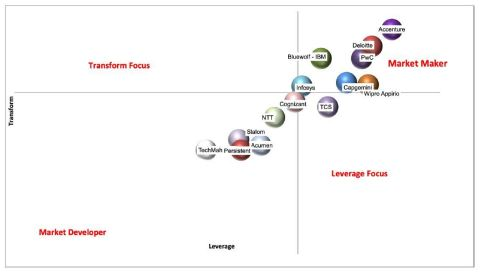 capioIT positions Accenture as overall leader in the 2020 Global Salesforce Systems Integration and Services Providers Capture Share Report (Photo: Business Wire)