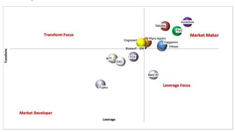 capioIT positions Accenture as overall leader in its 2020 Asia Pacific Salesforce Systems Integration Capture Share Report (Photo: Business Wire)