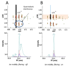 Figure 2: Interferences without ion mobility filtering (A) are removed with TIMS prm-PASEF (B) (Graphic: Business Wire)