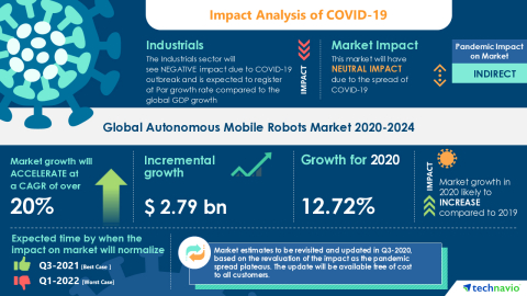 Technavio has announced its latest market research report titled Global Autonomous Mobile Robots Market 2020-2024 (Graphic: Business Wire).
