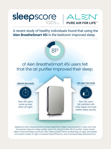 A recent SleepScore Labs study of healthy individuals found that using the Alen BreatheSmart 45i in the bedroom improved sleep for healthy individuals. (Graphic: Business Wire)