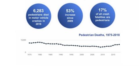 Over 6,000 pedestrians are killed every year in traffic-related crashes in the United States with the vast majority of fatalities occurring in dark conditions. (Graphic: Velodyne Lidar, Inc.)