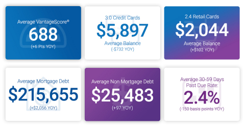 Experian finds Americans are maintaining healthy credit profiles. Source: Experian's State of Credit Report (Graphic: Business Wire)