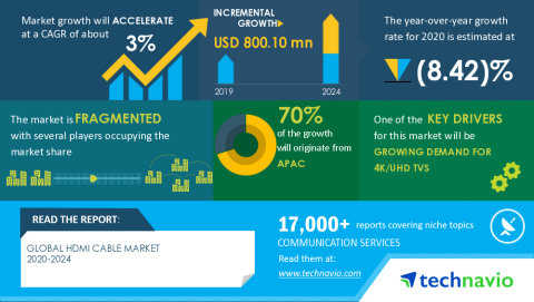 Technavio has announced its latest market research report titled Global HDMI Cable Market 2020-2024 (Graphic: Business Wire)