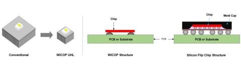 Réduction de 75 % du poids de la structure du dissipateur thermique du phare, et structure de la technologie brevetée Mini LED. *Les produits de plusieurs entreprises décrits comme utilisant la technologie à puce retournée copient la technologie brevetée WICOP de Seoul. (Graphique : Business Wire)