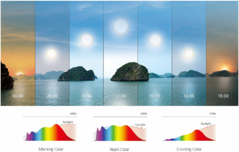 (Fig.1) SunLike natural spectrums for Morning – Noon – Evening Colors (Graphic: Business Wire)