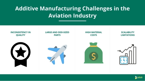 Additive Manufacturing Challenges in the Aviation Industry (Graphic: Business Wire)