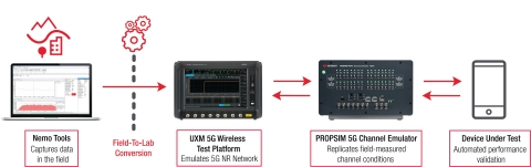 Keysight's 5G Virtual Drive Test Toolset brings real-world field conditions to the lab for reliable performance testing of 5G devices (Graphic: Business Wire)