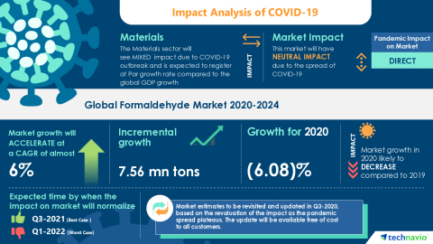 Technavio has announced its latest market research report titled Global Formaldehyde Market 2020-2024 (Graphic: Business Wire)