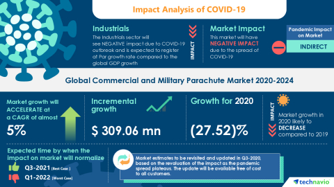 Technavio has announced its latest market research report titled Global Commercial and Military Parachute Market 2020-2024 (Graphic: Business Wire)