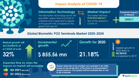Technavio has announced its latest market research report titled Global Biometric POS Terminals Market 2020-2024 (Graphic: Business Wire)