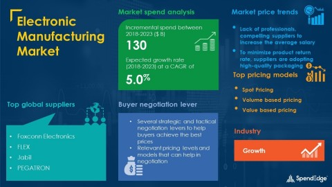 SpendEdge has announced the release of its Global Electronic Manufacturing Market Procurement Intelligence Report (Graphic: Business Wre).