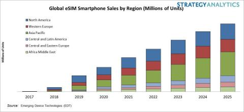 Fig 1. Global eSIM Smartphone Sales by Region (Millions of Units) (Graphic: Business Wire)