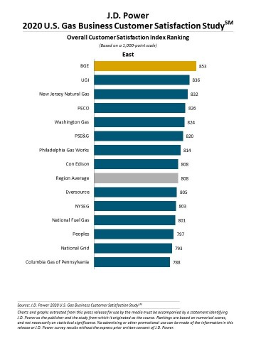 J.D. Power 2020 Gas Utility Business Customer Satisfaction Study (Graphic: Business Wire)