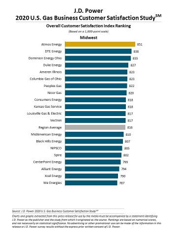 J.D. Power 2020 Gas Utility Business Customer Satisfaction (Graphic: Business Wire)