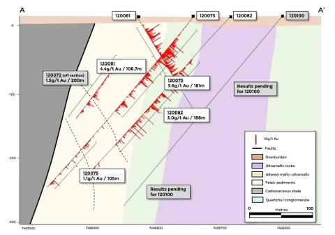 Figure 3a. Simplified geology cross section A – A' showing location of new intercepts (Graphic: Business Wire)