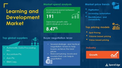 SpendEdge has announced the release of its Global Learning and Development Market Procurement Intelligence Report (Graphic: Business Wire)
