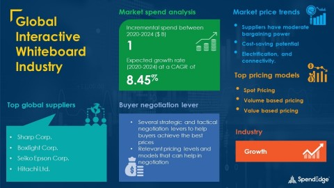 SpendEdge has announced the release of its Global Interactive Whiteboard Industry Market Procurement Intelligence Report (Graphic: Business Wire)