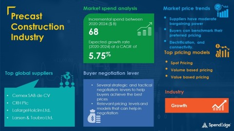 SpendEdge has announced the release of its Global Precast Construction Industry Market Procurement Intelligence Report (Graphic: Business Wire)