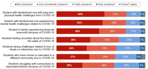 How prepared do you feel to deal with these non-death-related losses due to COVID-19? Educators said physical, mental health and financial challenges related to COVID-19 were areas where they felt least prepared to lend support. (Graphic: Business Wire)