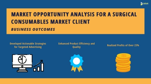 Market Opportunity Analysis for a Surgical Consumables Market Client: Business Outcomes (Graphic: Business Wire)