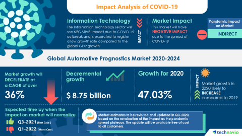 Technavio has announced its latest market research report titled Global Automotive Prognostics Market 2020-2024 (Graphic: Business Wire)