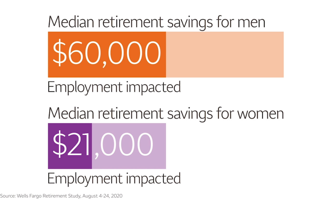 Retirement savings falling short for many workers