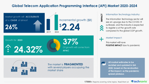 Technavio has announced its latest market research report titled Global Telecom Application Programming Interface (API) Market 2020-2024 (Graphic: Business Wire)