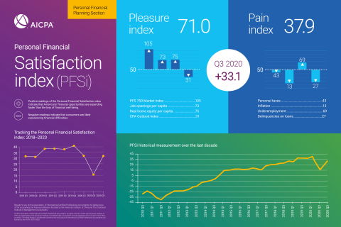 Q3 2020 Personal Financial Satisfaction Index Infographic (Graphic: Business Wire)